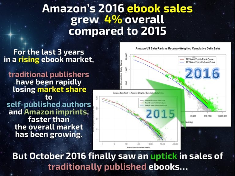Author Earnings Report, 2016-17 trends   From the blog of Nicholas C. Rossis, author of science fiction, the Pearseus epic fantasy series and children's books