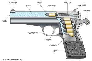 The parts of a semi-automatic handgun | From the blog of Nicholas C. Rossis, author of science fiction, the Pearseus epic fantasy series and children's book