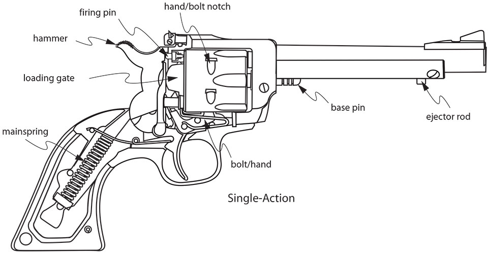 A Writer S Guide To Firearms Single Action Revolvers