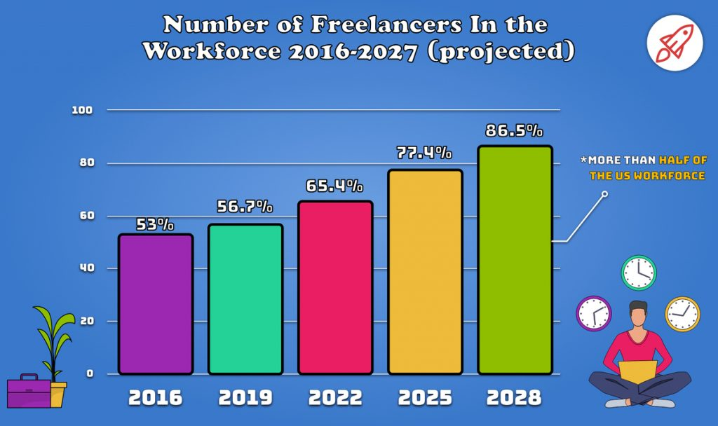 Number of freelancers | From the blog of Nicholas C. Rossis, author of science fiction, the Pearseus epic fantasy series and children's books